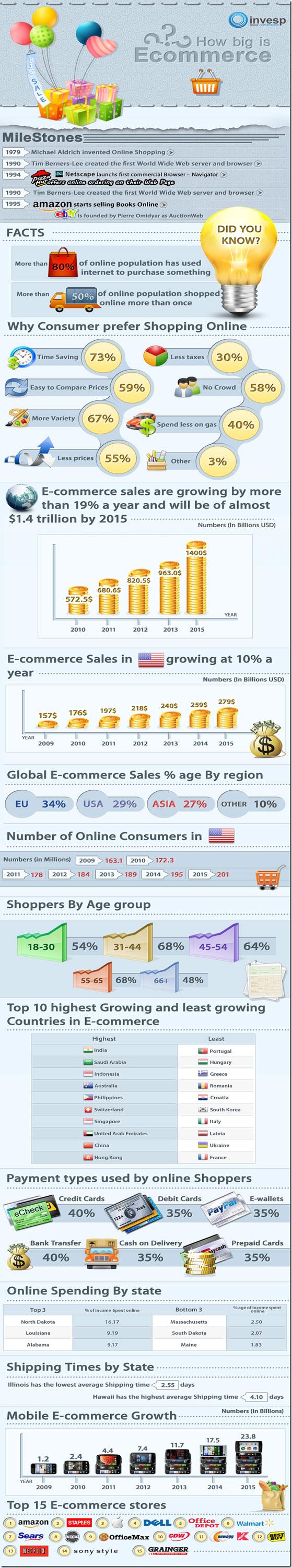 infografía comercio electrónico ecommerce